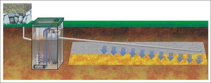 Дренажные трубы от септика