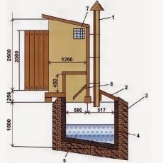 Схема вентиляции выгребной ямы