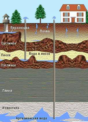 Канализация при высоких грунтовых водах: решения 3